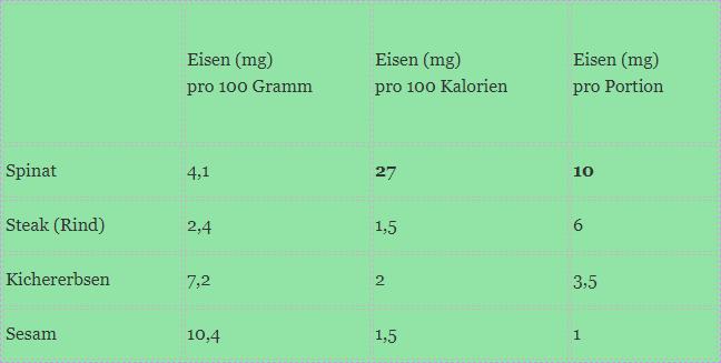 Eine Tabelle, die den Eisengehalt und Kaloriengehalt von Lebensmitteln pro 100 Gramm vergleicht. Gemessen an der Portionsgröße hat Spinat den höchsten Eisengehalt, gefolgt von Rindersteak.